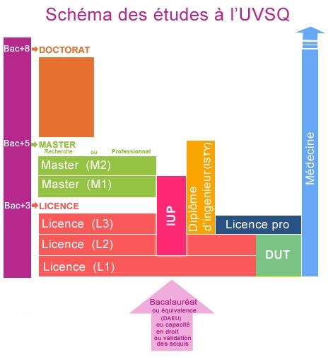 Universitaire >> La vie universitaire